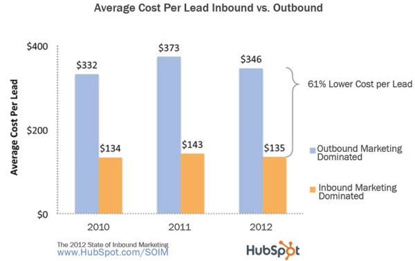 2012-cost-per-lead.jpg