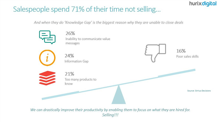 Sales-do-not-spend-their-time-selling.png