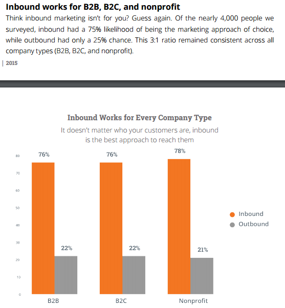 inbound-outbound-preference-for-b2b-b2c-nonprofit.png