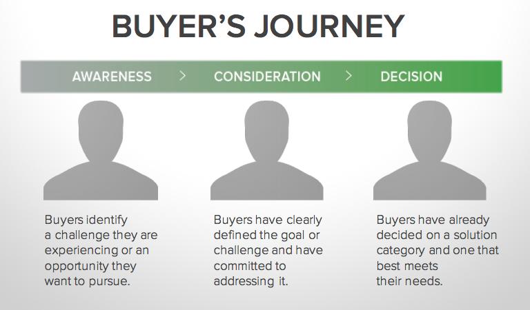 Image result for Inbound Sales