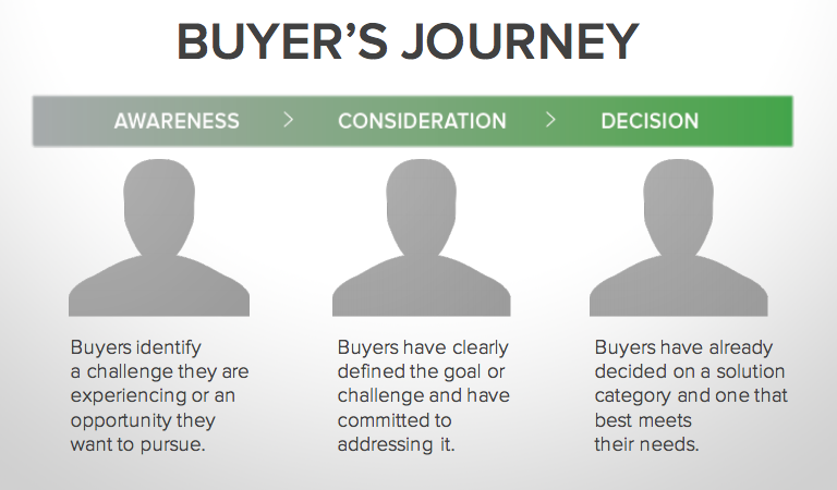 inbound-sales-hubspot-buyers-journey.png