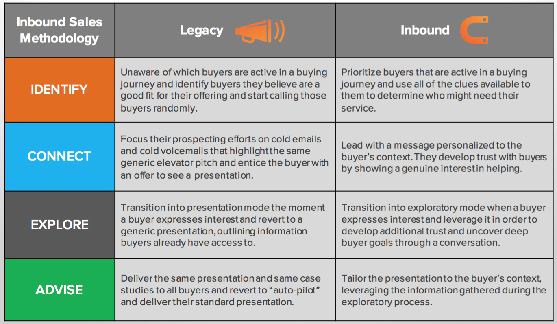 inbound-sales-versus-legacy-sales.png
