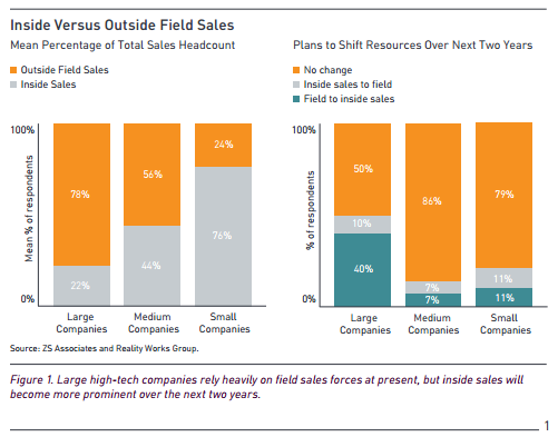 inside-versus-outside-sales-zsassociates.png