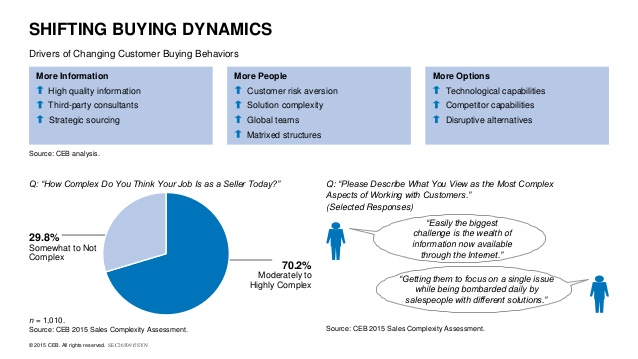 shifting-buying-dynamics-ceb.jpg